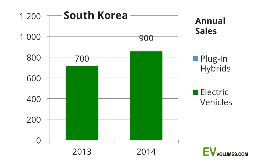second South Korea – December 2014 & Full Year image