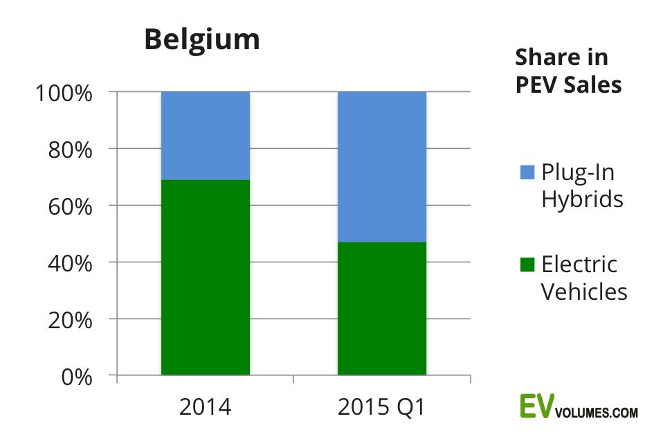 second Belgium – 1st Quarter 2015 image