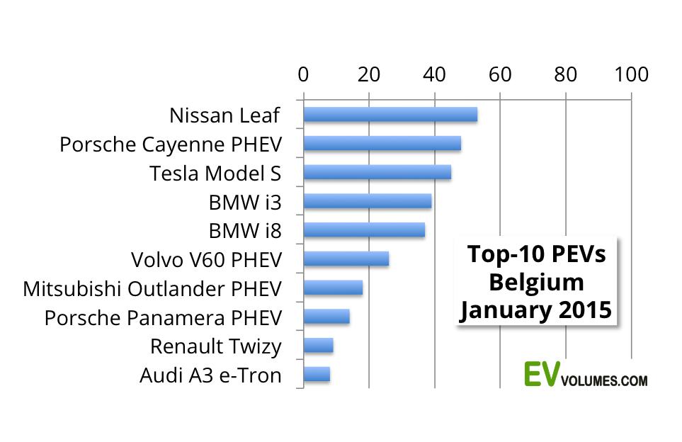 third Belgium – 1st Quarter 2015 image