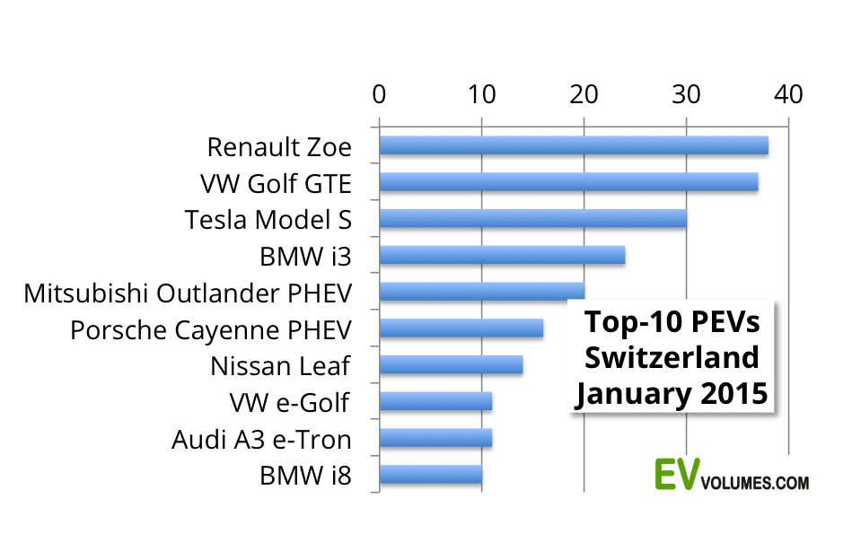 third Switzerland 1st Quarter 2015 image