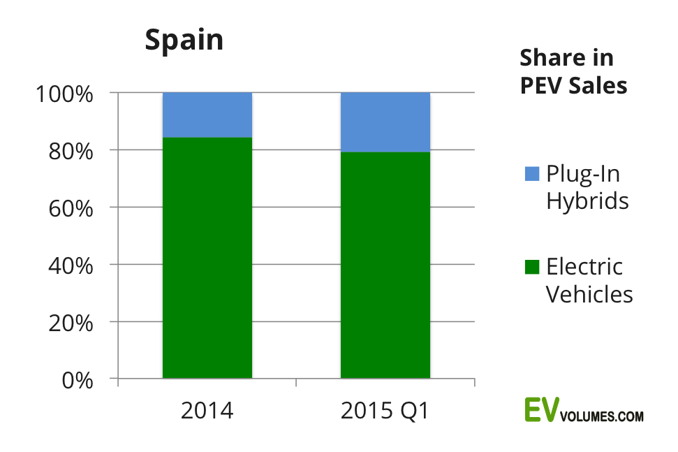 second Spain – 1st quarter 2015 image