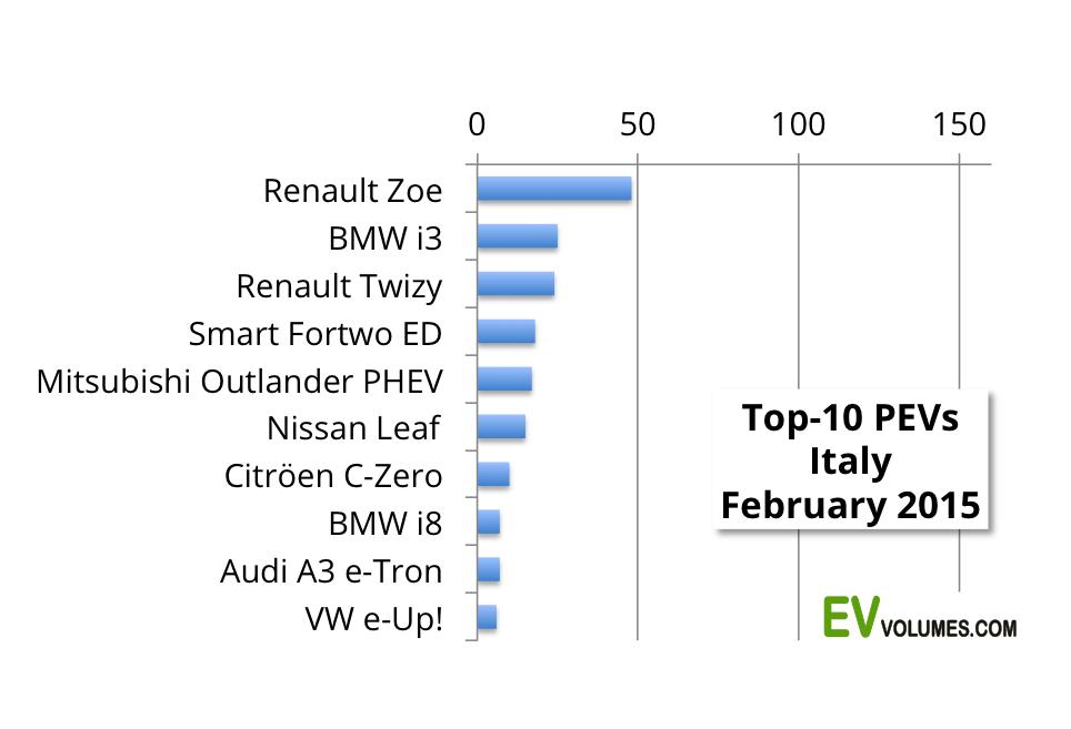 third Italy – 1st Quarter 2015 image
