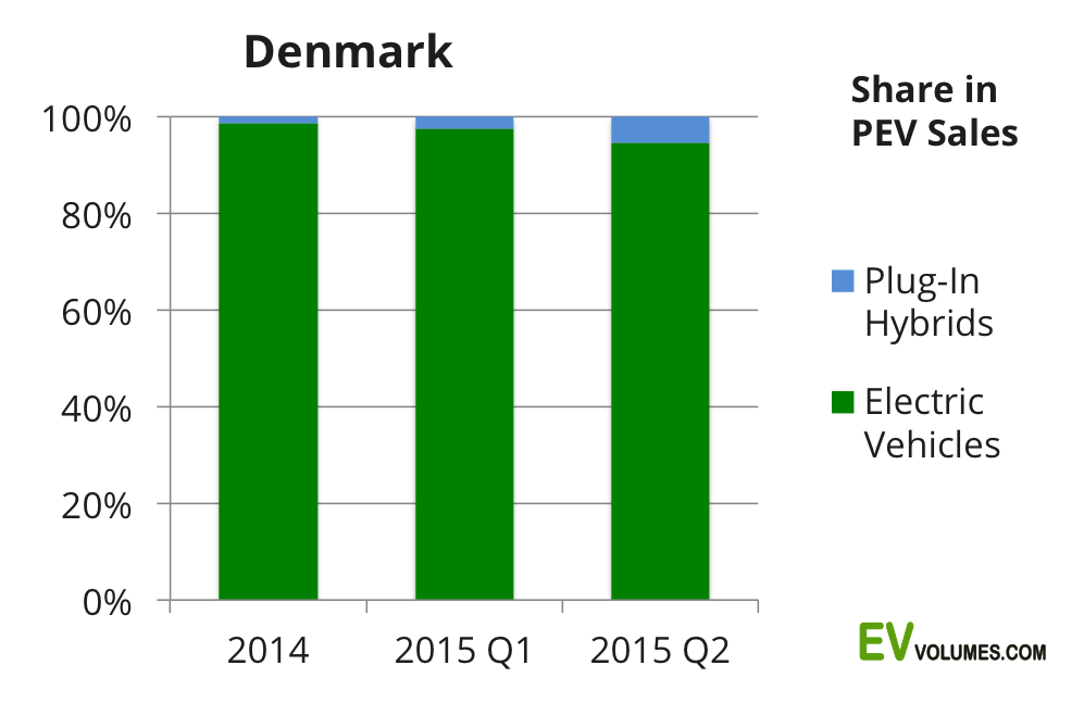 second Denmark – 2nd Quarter 2015 image