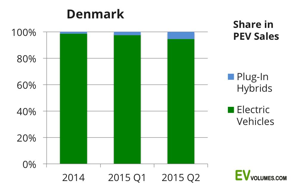 second Denmark – 2nd Quarter 2015 image