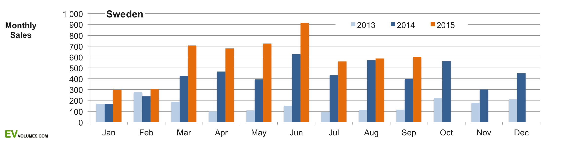 first Sweden Plug-in Sales – Q3 & YTD 2015 image