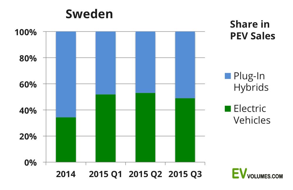 second Sweden Plug-in Sales – Q3 & YTD 2015 image