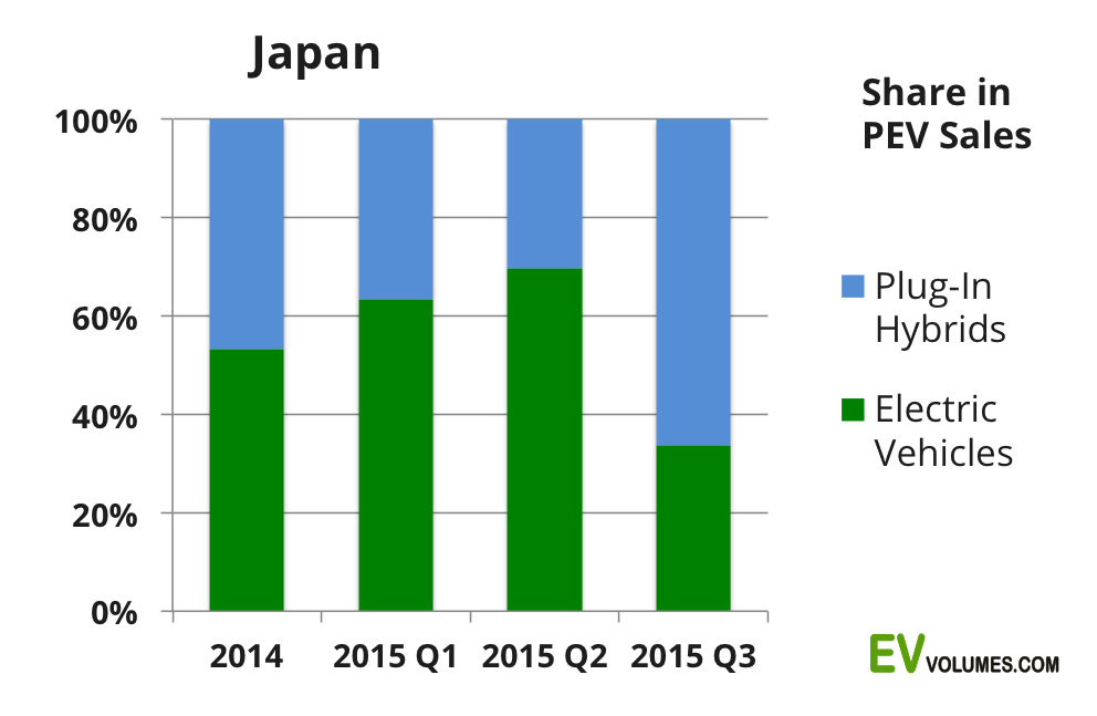 second Japan 3rd Quarter 2015 & YTD image
