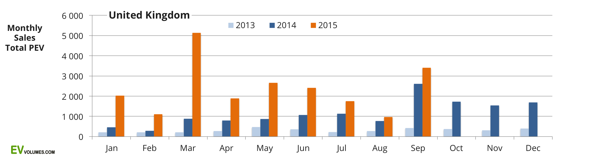 first United Kingdom 3rd Quarter of 2015 and YTD image