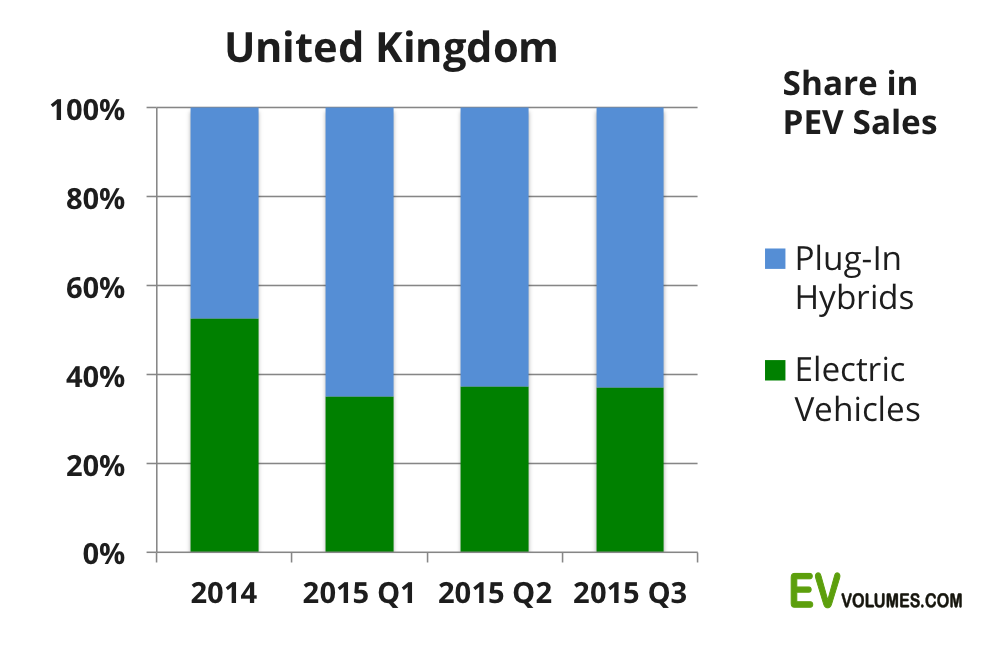 second United Kingdom 3rd Quarter of 2015 and YTD image