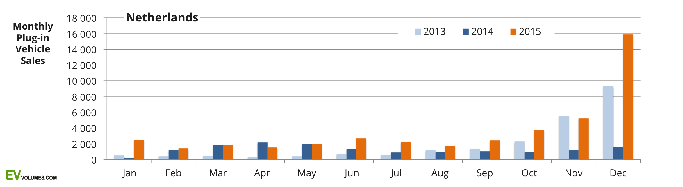 first The Netherlands – 2015-Q4 & Full Year image