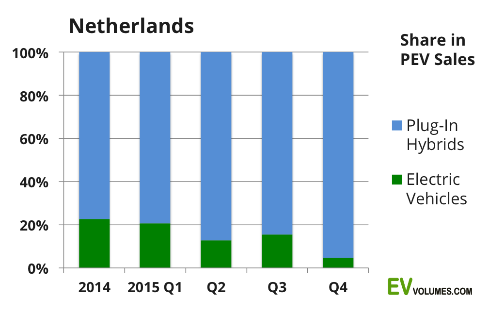 second The Netherlands – 2015-Q4 & Full Year image