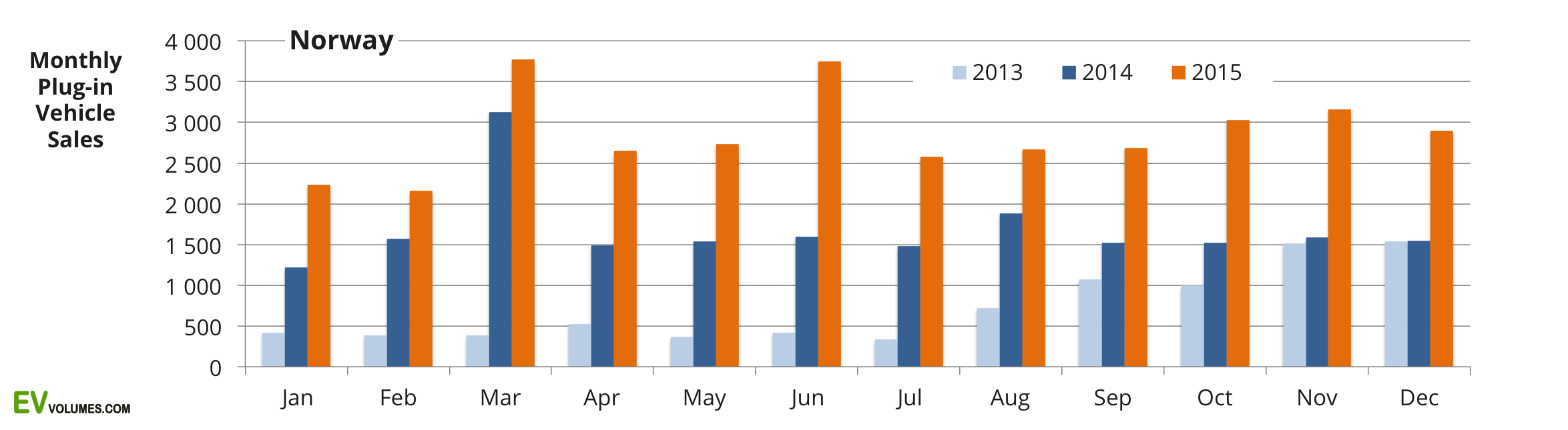 first Norway Plug In Vehicle Sales Q4 and Full Year 2015 image