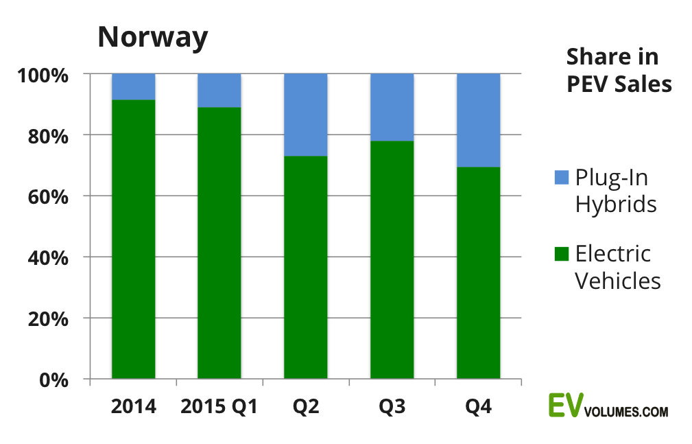 second Norway Plug In Vehicle Sales Q4 and Full Year 2015 image