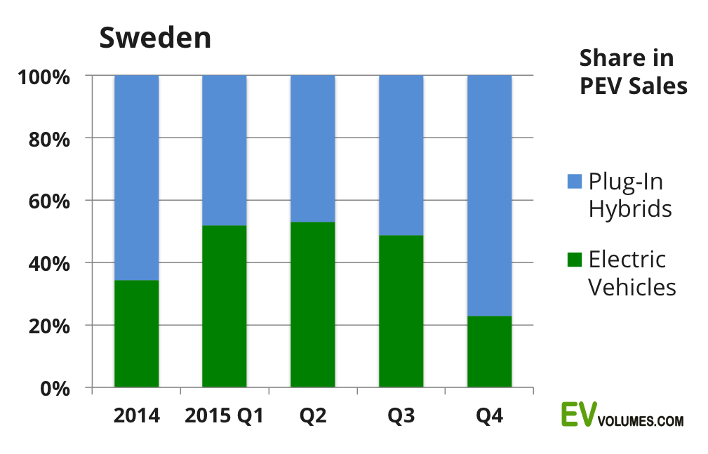 second Sweden Plug-in Vehicle Sales – Q4 and Full Year 2015 image