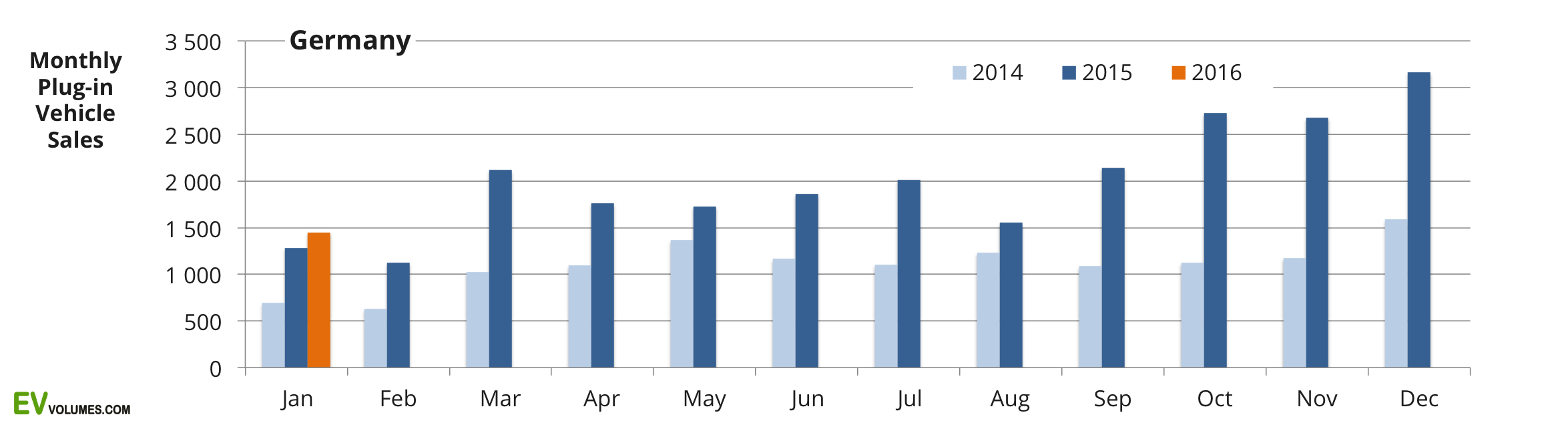 first Germany 2015 and January 2016 plug-in vehicle sales image