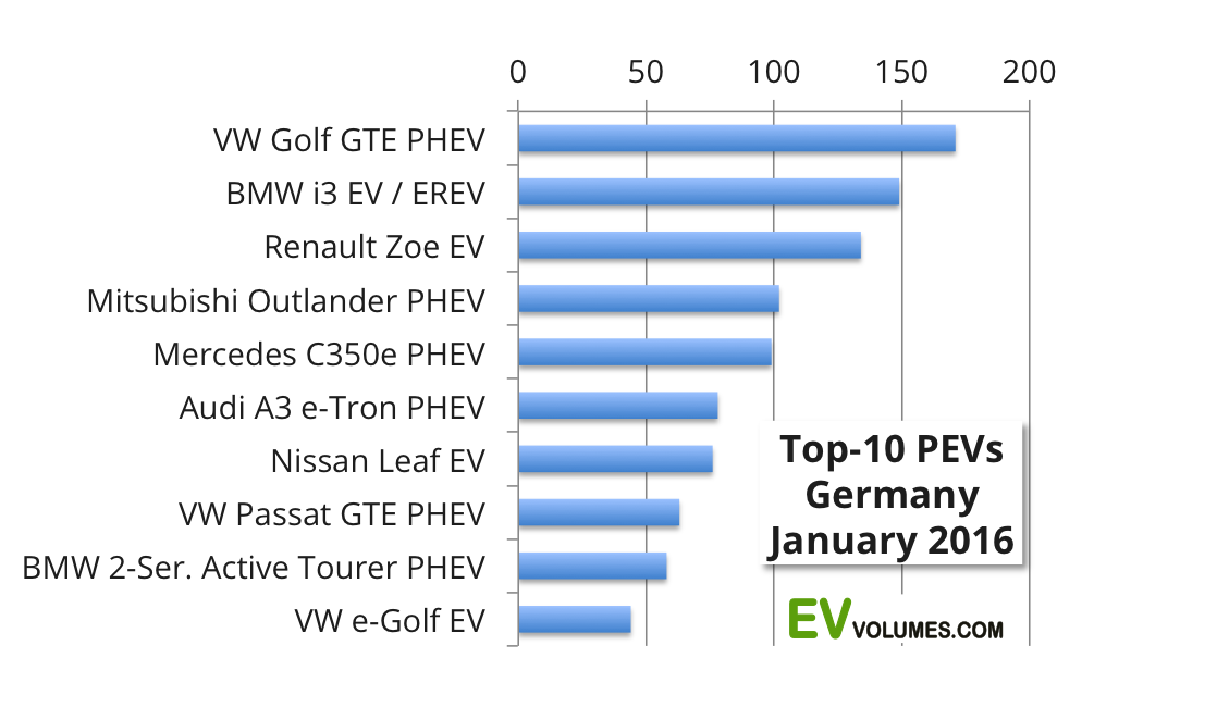 second Germany 2015 and January 2016 plug-in vehicle sales image