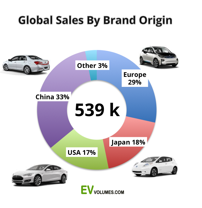 third Global Plug-In Vehicle Sales 2015 image