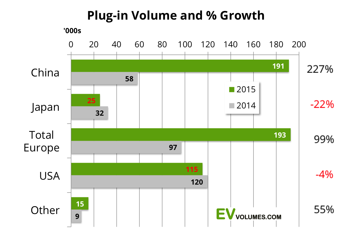 second Global Plug-In Vehicle Sales 2015 image