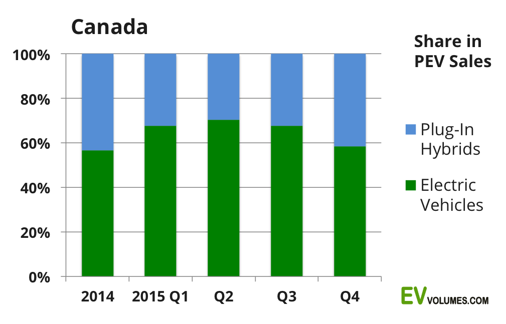 second Canada 2015 and February 2016 plug-in vehicle sales image