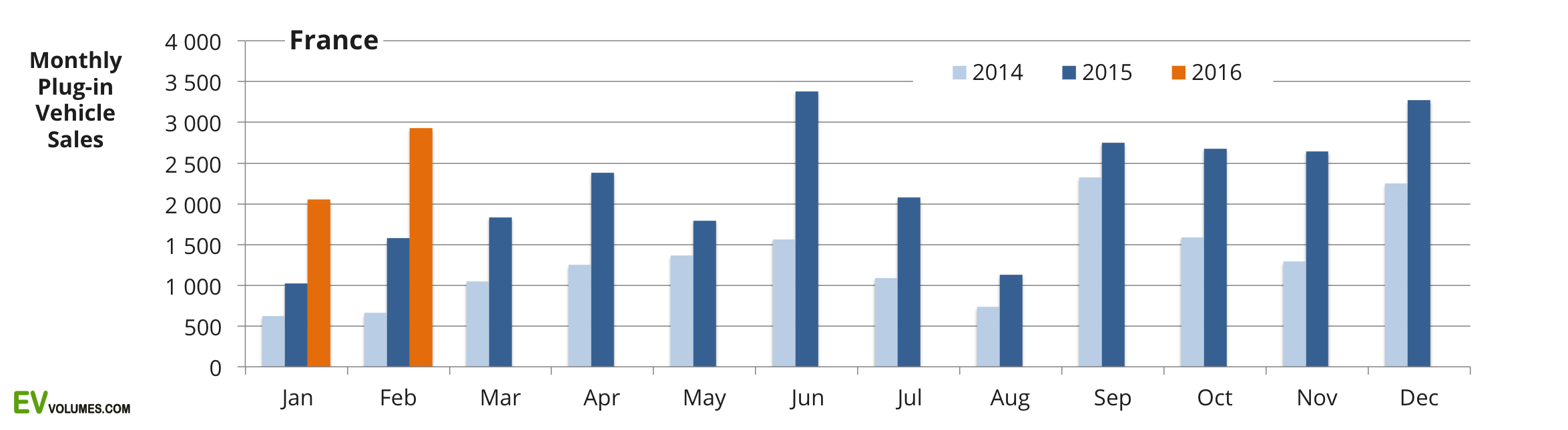 first France Plug-in Volumes 2015 and YTD February 2016 image