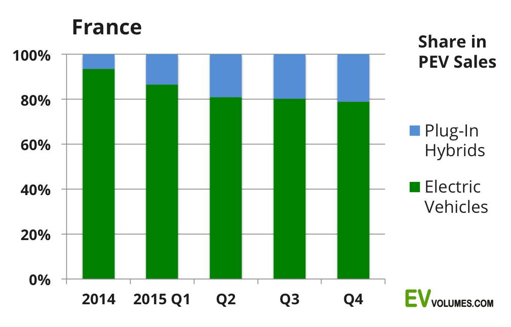second France Plug-in Volumes 2015 and YTD February 2016 image