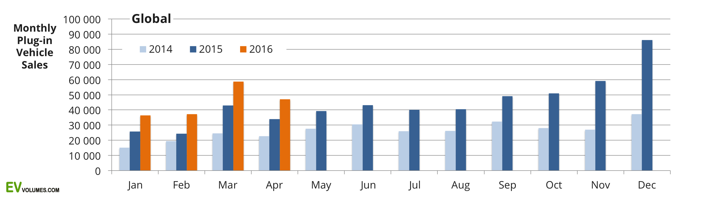 first Global Plug-in Vehicle Sales for Q1-2016 and Preliminary April image