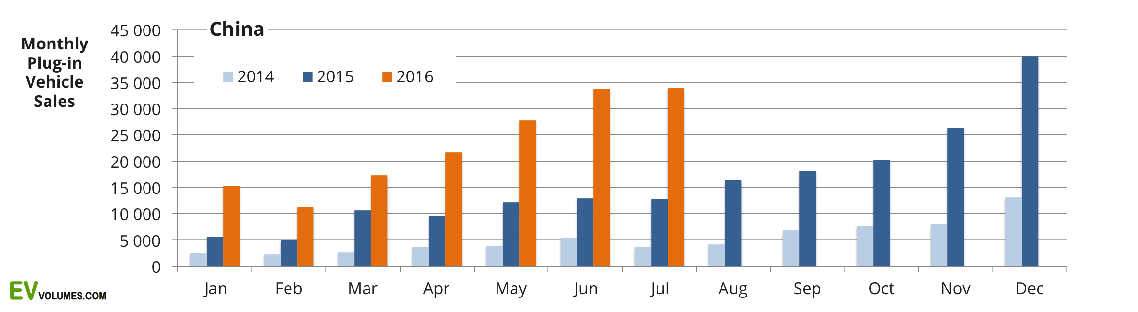 first China Plug-in Volumes for 2016 Q1 & Q2 + July Update image