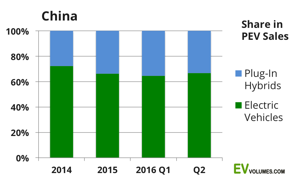 second China Plug-in Volumes for 2016 Q1 & Q2 + July Update image