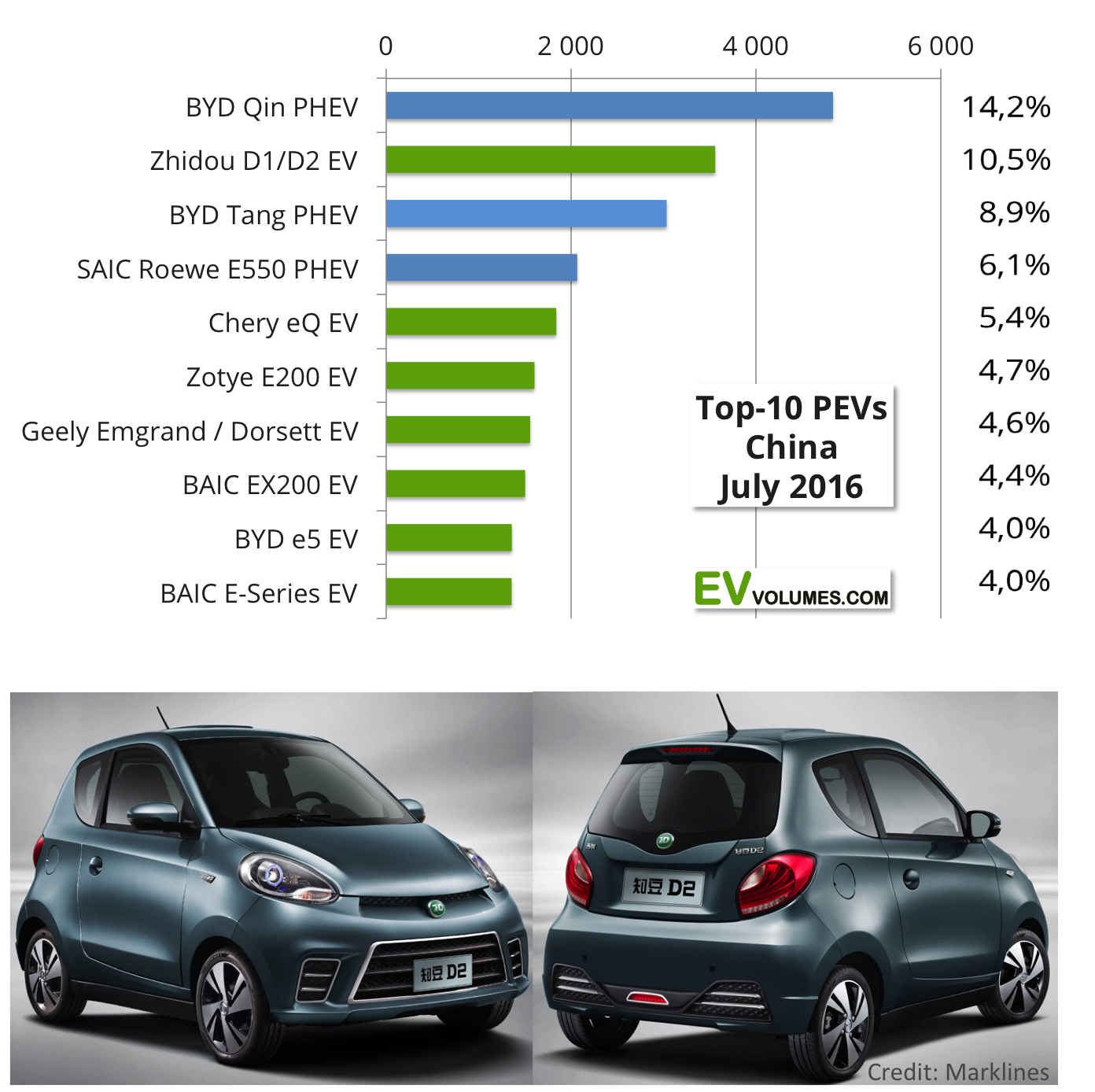 third China Plug-in Volumes for 2016 Q1 & Q2 + July Update image