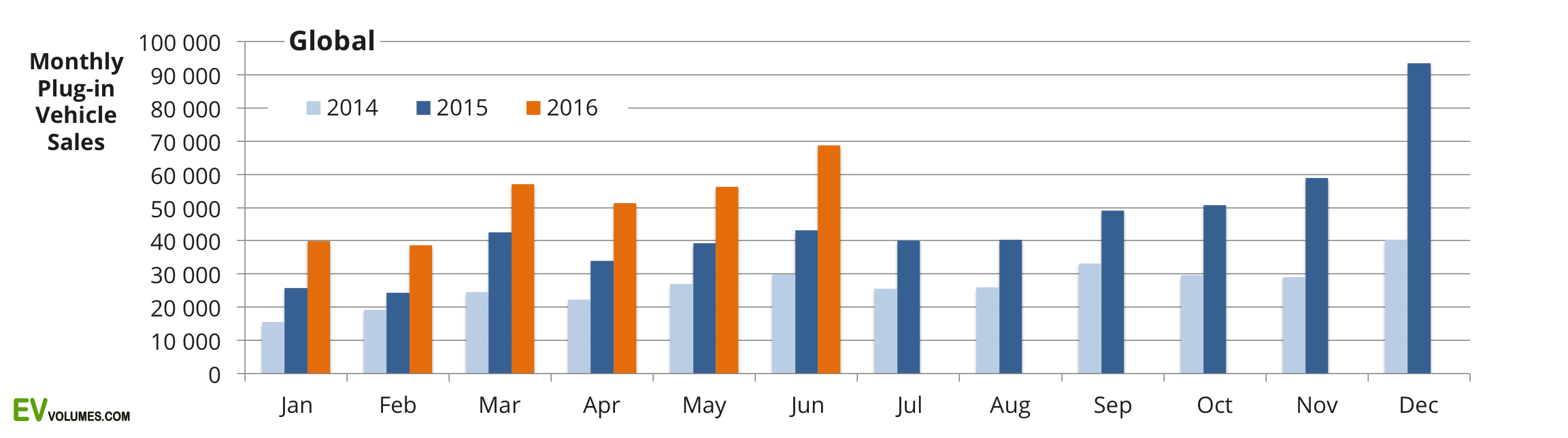 first Global Plug-in Vehicle Sales for 2016 H1 image