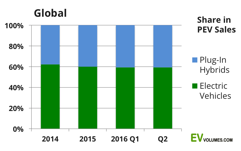 third Global Plug-in Vehicle Sales for 2016 H1 image