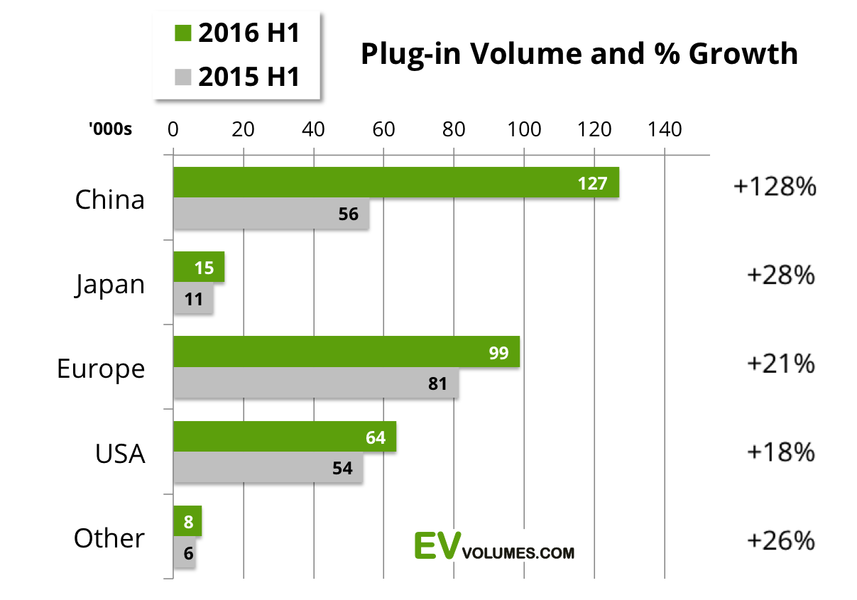second Global Plug-in Vehicle Sales for 2016 H1 image