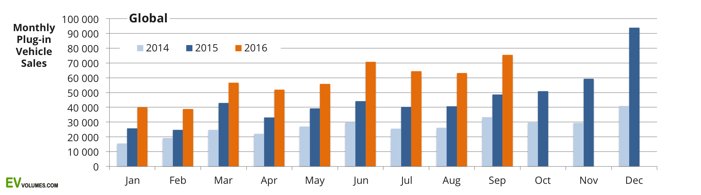 first Global Plug-in Sales for 2016 Q3 and Year to Date image