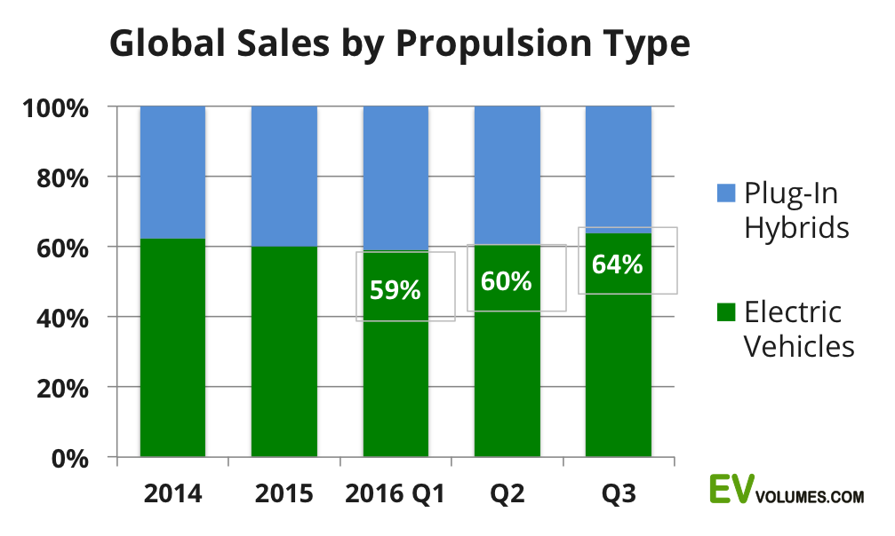 third Global Plug-in Sales for 2016 Q3 and Year to Date image