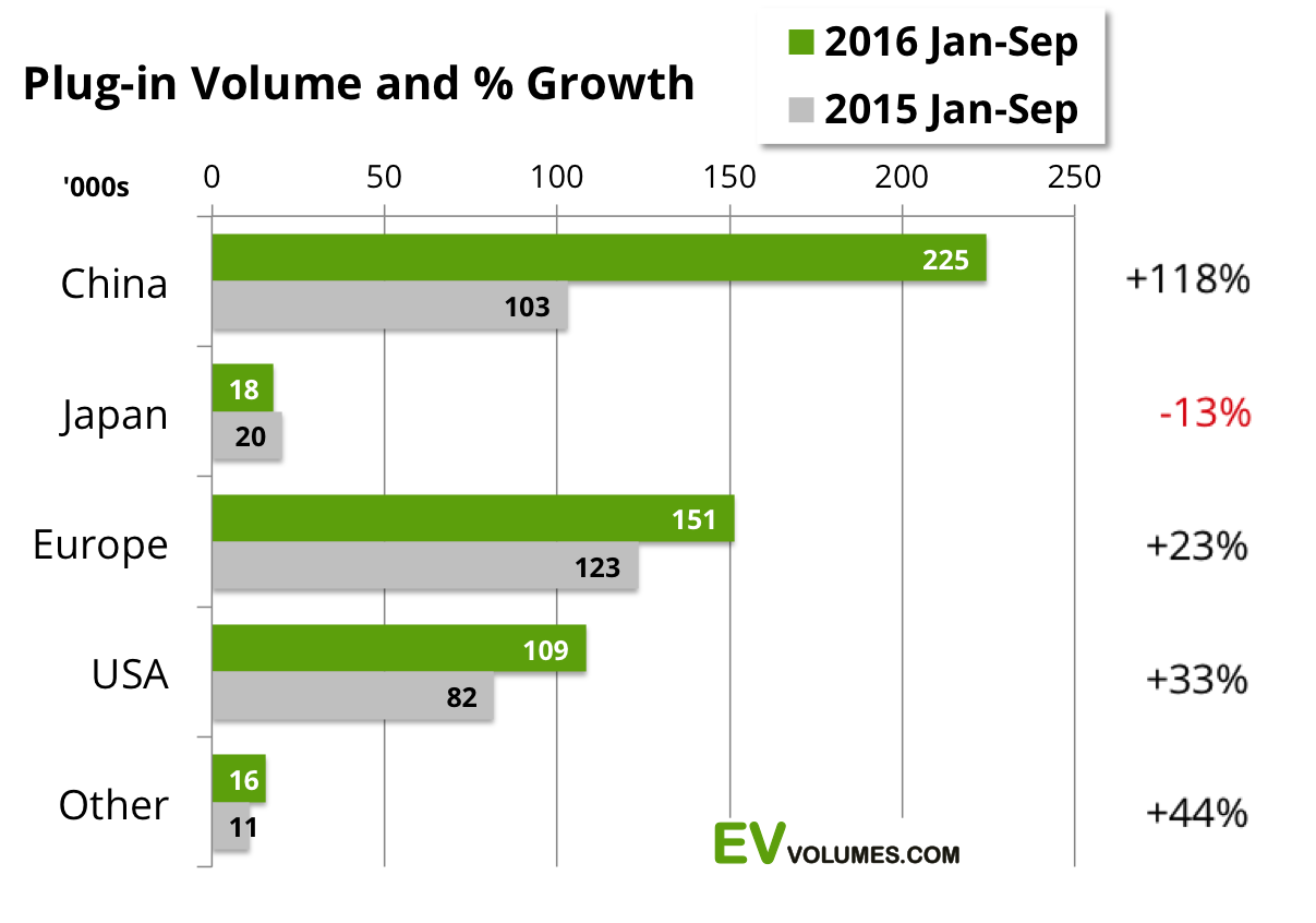 second Global Plug-in Sales for 2016 Q3 and Year to Date image