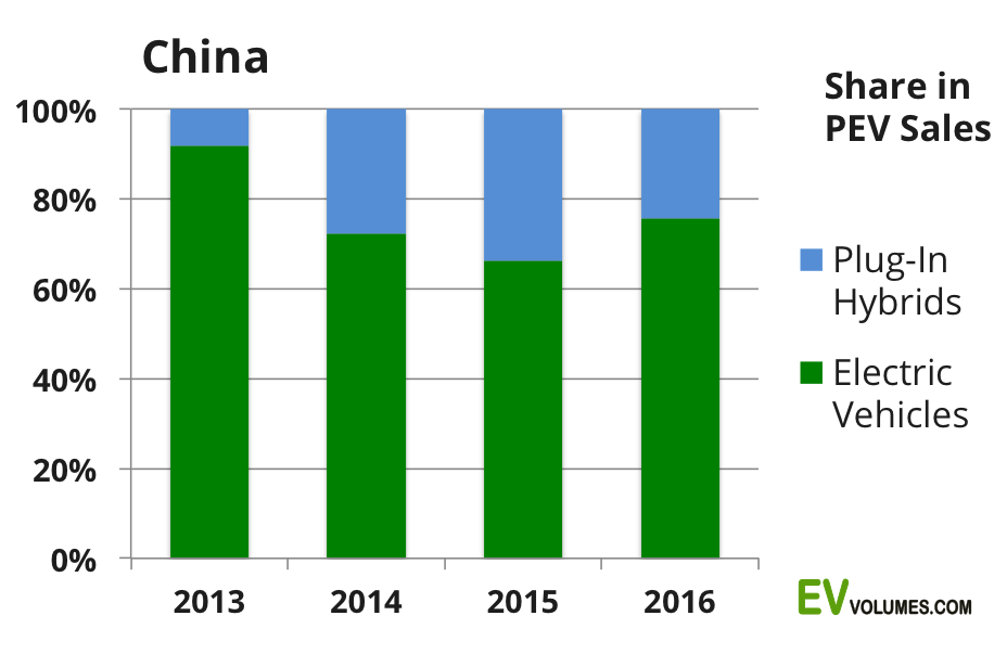 third China Plug-in Sales 2016 Q4 and Full Year image