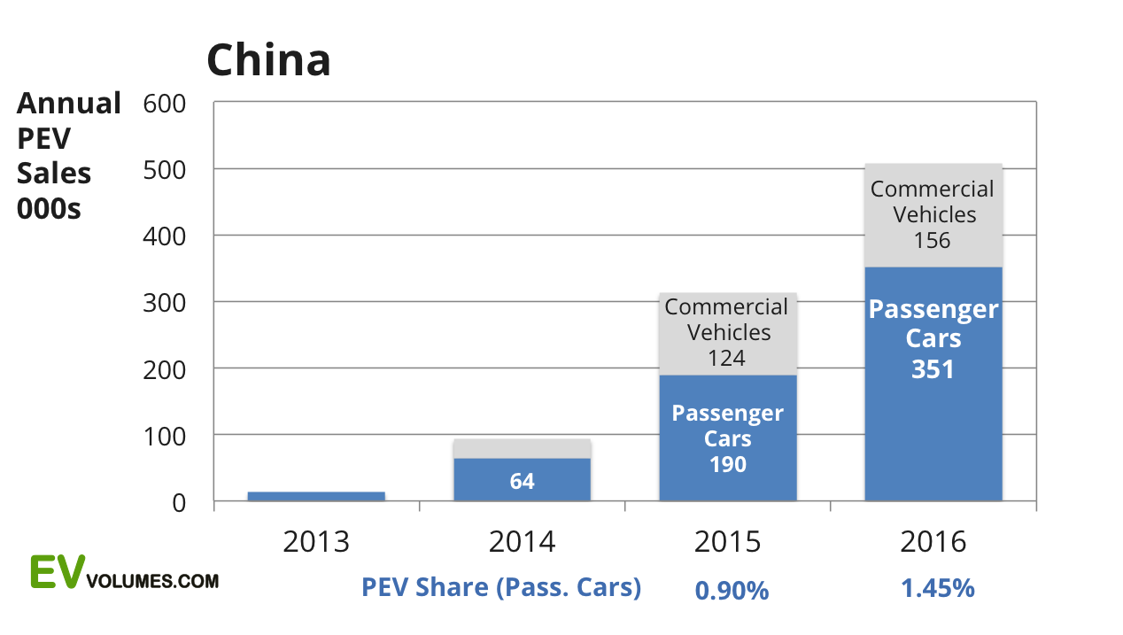 second China Plug-in Sales 2016 Q4 and Full Year image