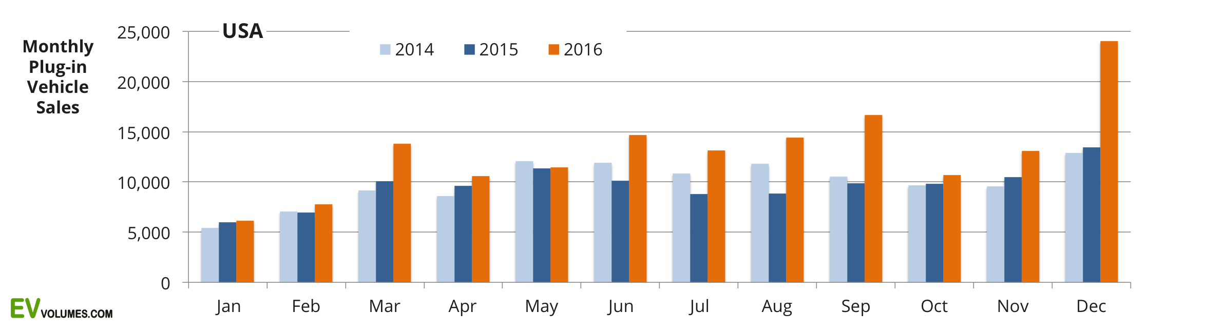 first USA Plug-in Vehicle Sales for 2016 – Final image