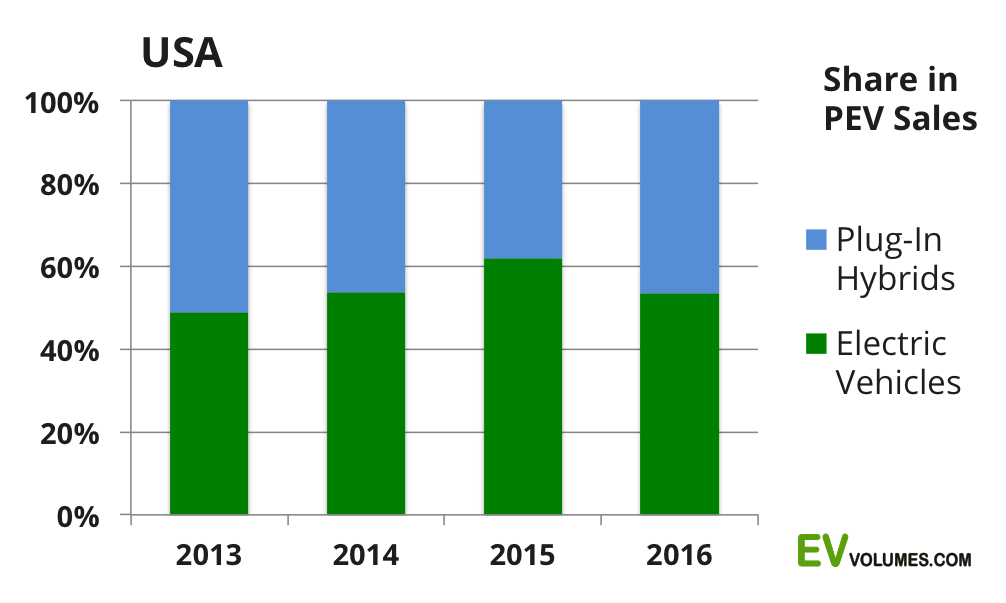 second USA Plug-in Vehicle Sales for 2016 – Final image
