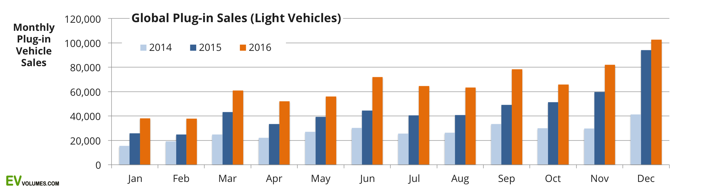 Monthly Global Car Sales Graph