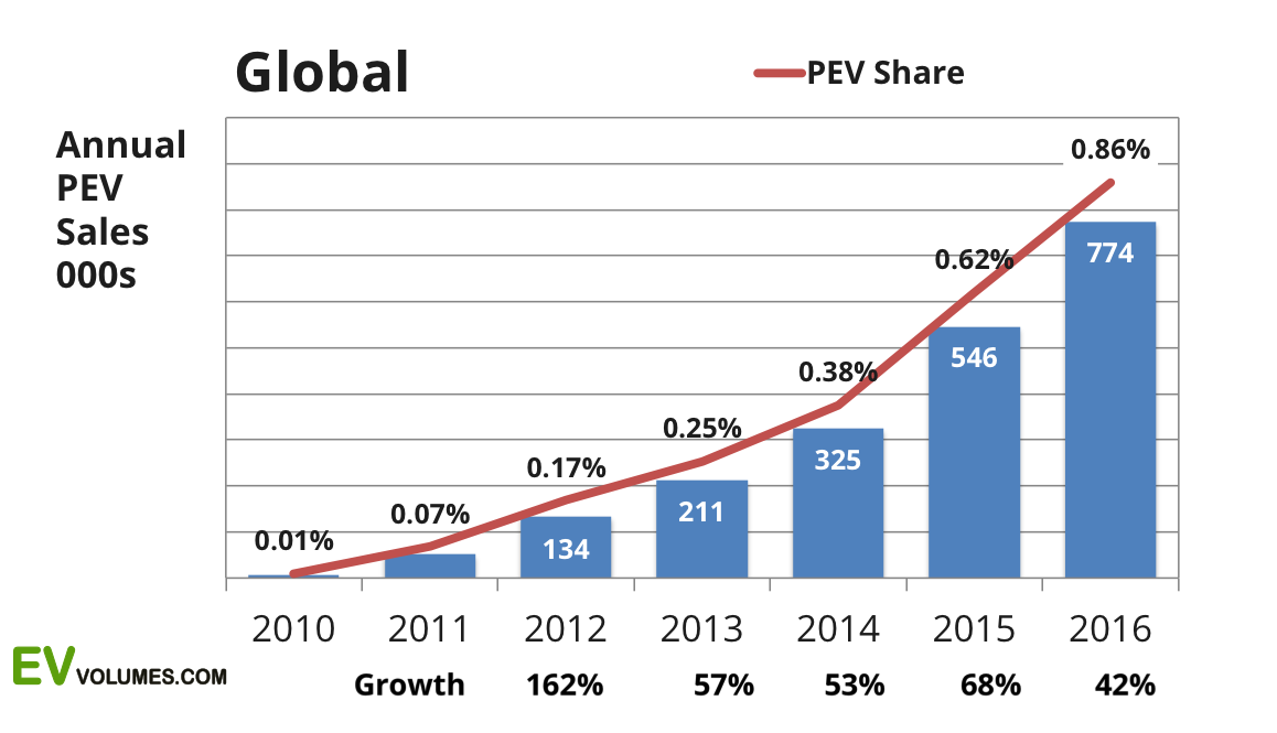 second Global Plug-in Sales for 2016 image