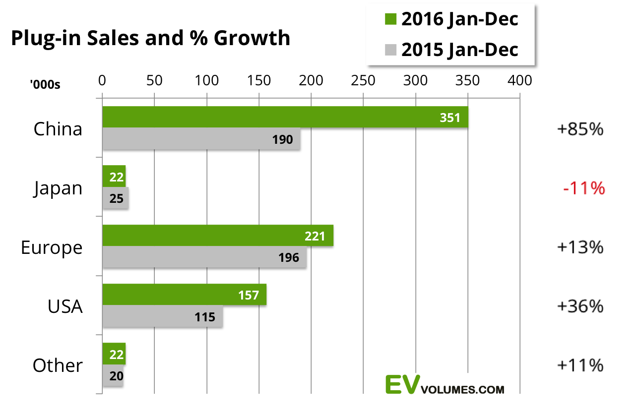 third Global Plug-in Sales for 2016 image