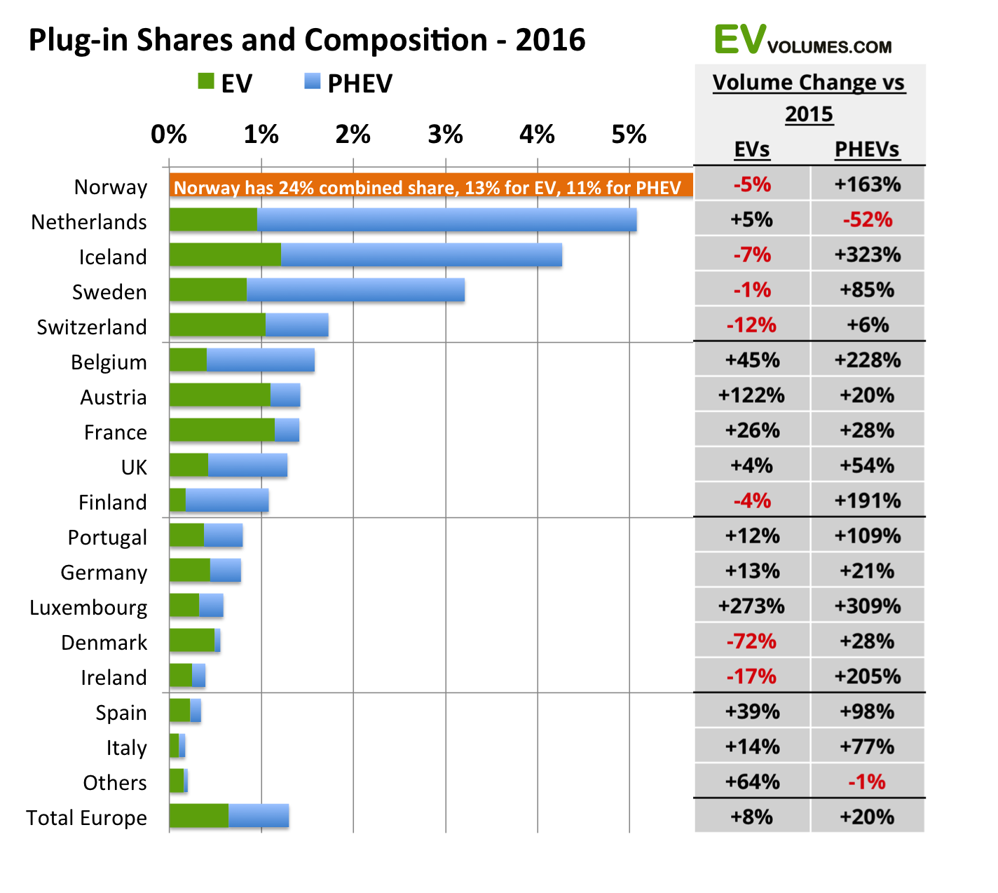 third Europe Plug-in Sales for 2016 image