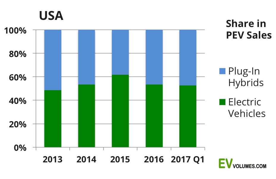 second USA Plug-in Sales for Q1-2017 image