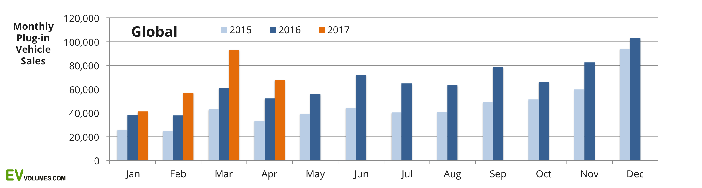 first Global Plug-in Sales for 2017 Q1 + April image
