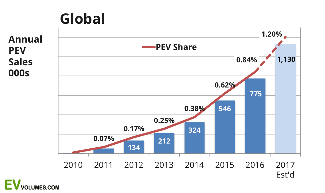 second Global Plug-in Sales for 2017 Q1 + April image