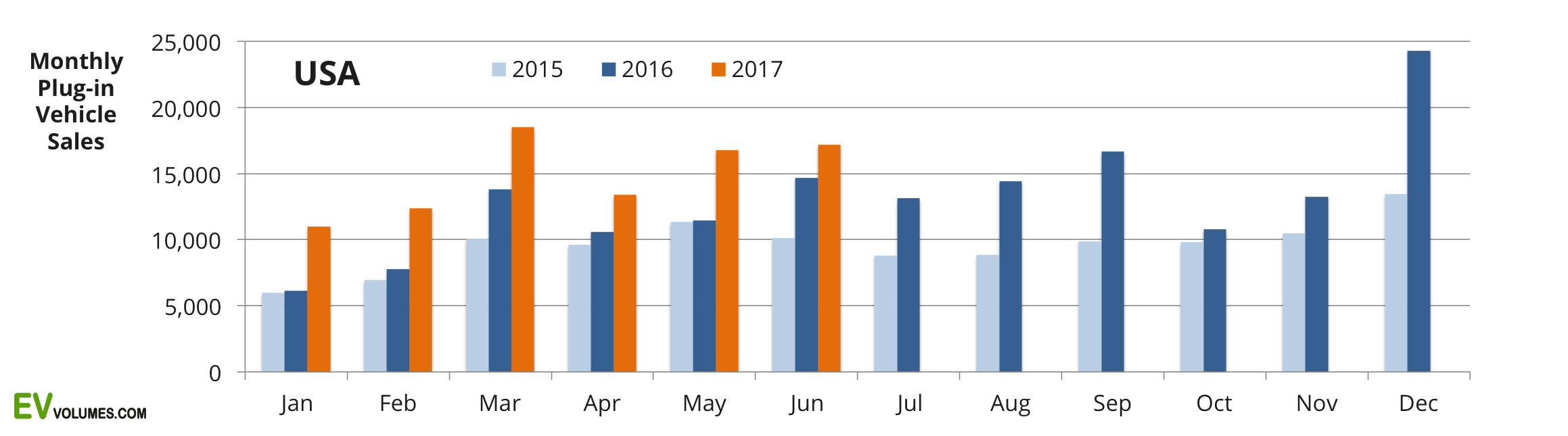 first USA Plug-in Vehicle Sales for Q2 and Year to Date image
