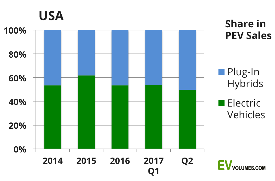 second USA Plug-in Vehicle Sales for Q2 and Year to Date image