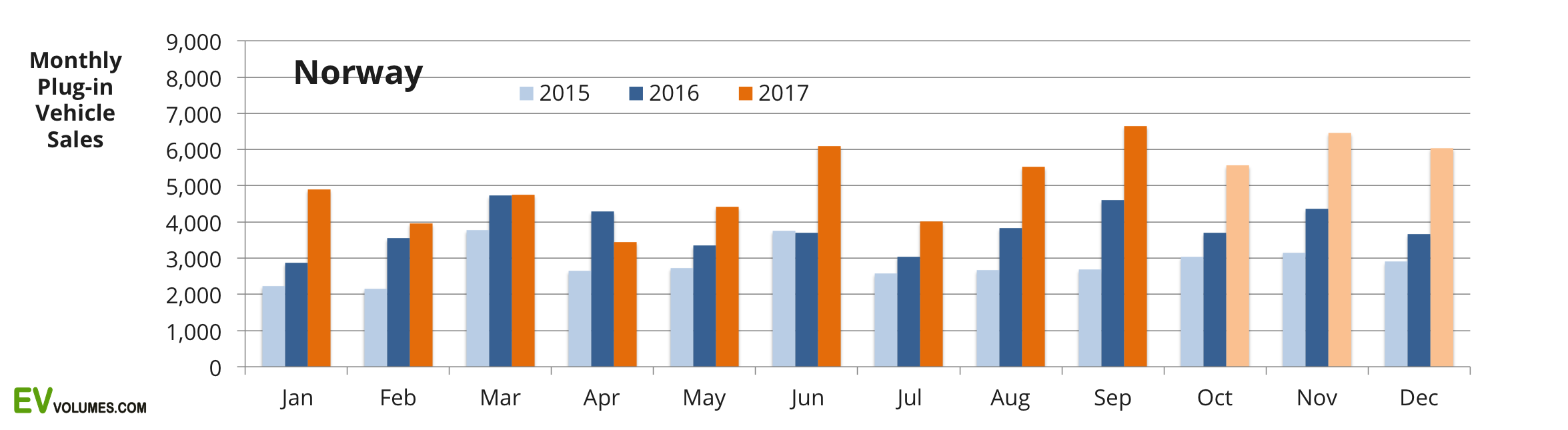 first Norway Plug-in Sales Q3-2017 and YTD image