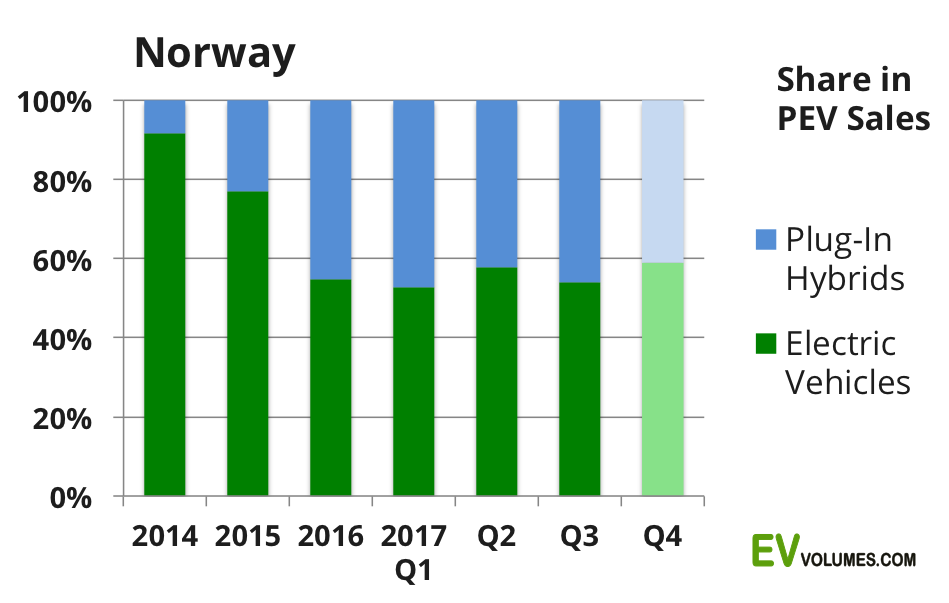 second Norway Plug-in Sales Q3-2017 and YTD image